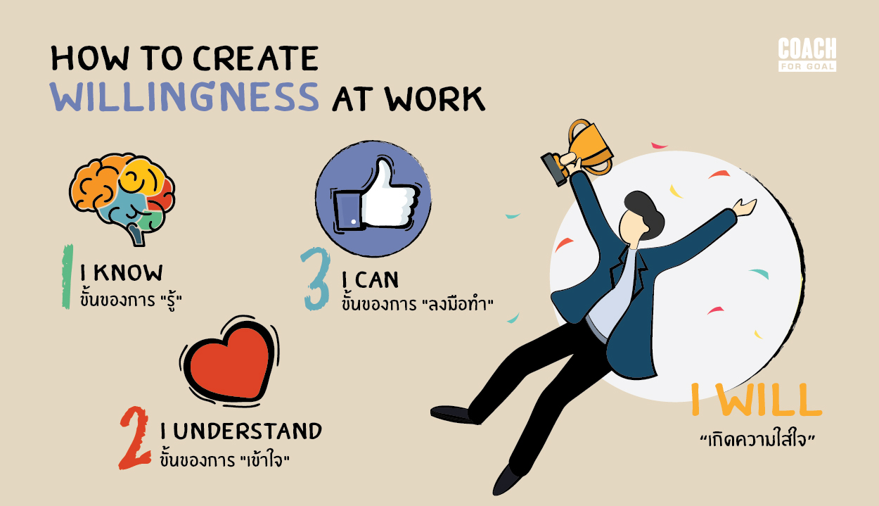 How to Create Willingness at Work
